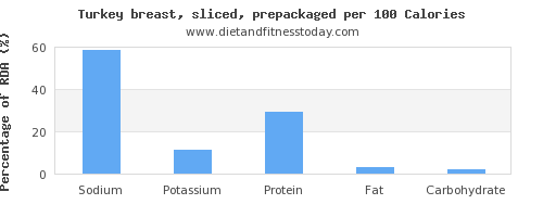 sodium and nutrition facts in turkey breast per 100 calories