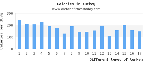 turkey calcium per 100g