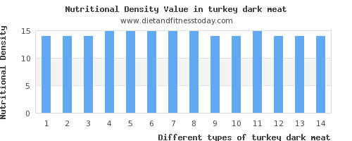 turkey dark meat calcium per 100g