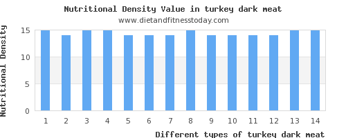 turkey dark meat calories per 100g