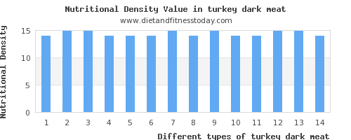 turkey dark meat fat per 100g