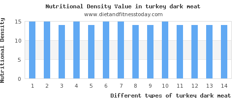 turkey dark meat magnesium per 100g