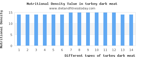 turkey dark meat potassium per 100g
