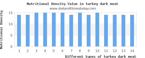 turkey dark meat protein per 100g