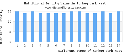turkey dark meat saturated fat per 100g