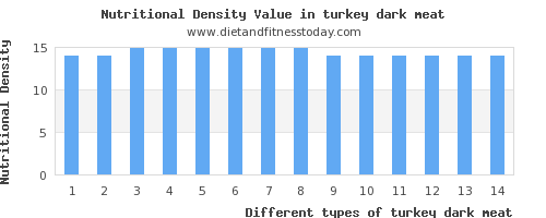 turkey dark meat vitamin a per 100g