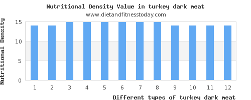 turkey dark meat vitamin d per 100g