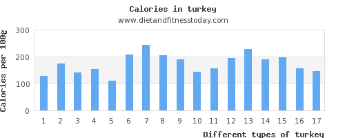 turkey iron per 100g