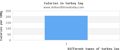 turkey leg sugar per 100g