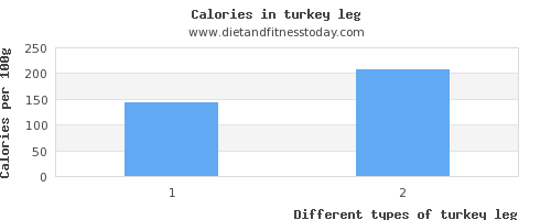 turkey leg water per 100g