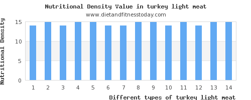 turkey light meat calories per 100g