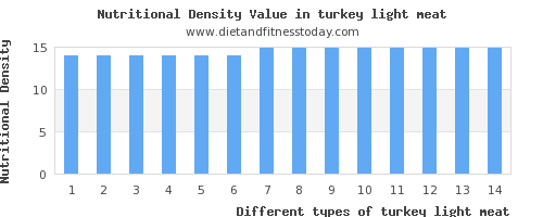 turkey light meat iron per 100g