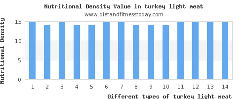 turkey light meat polyunsaturated fat per 100g