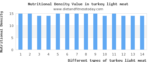 turkey light meat protein per 100g