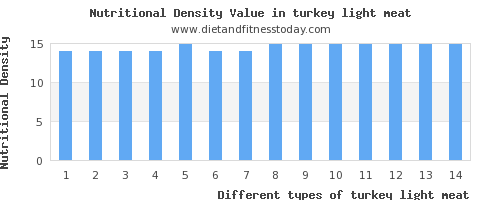 turkey light meat thiamine per 100g