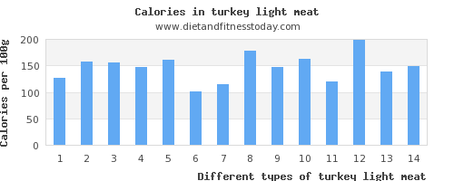 turkey light meat vitamin b12 per 100g