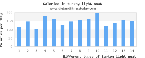 turkey light meat vitamin b6 per 100g