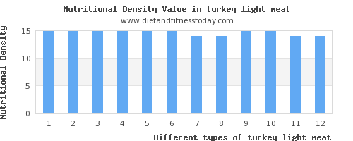 turkey light meat vitamin d per 100g
