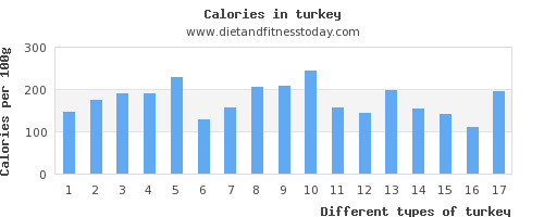 turkey magnesium per 100g