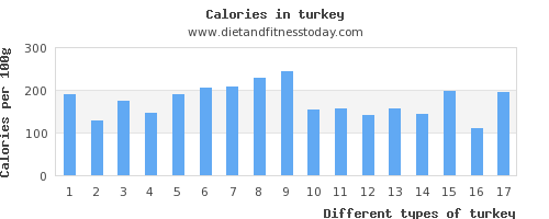 turkey phosphorus per 100g