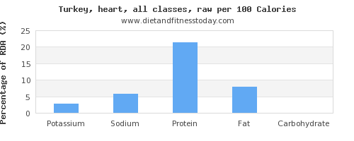 potassium and nutrition facts in turkey per 100 calories