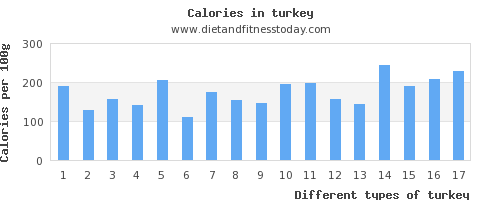 turkey vitamin a per 100g