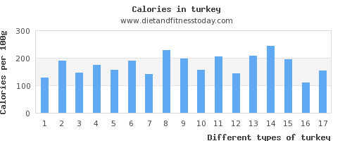 turkey vitamin b6 per 100g
