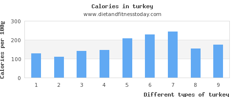 turkey vitamin d per 100g