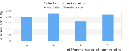 turkey wing fiber per 100g