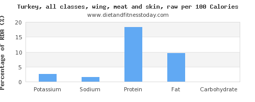 potassium and nutrition facts in turkey wing per 100 calories
