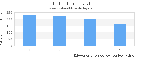 turkey wing saturated fat per 100g