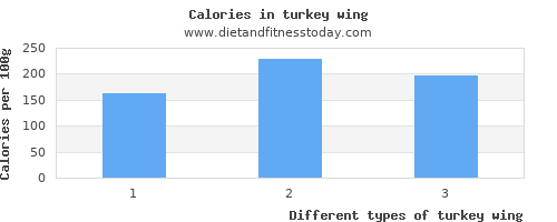 turkey wing threonine per 100g