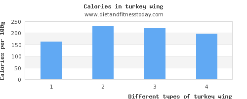 turkey wing vitamin b6 per 100g