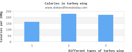 turkey wing vitamin d per 100g