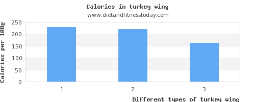 turkey wing vitamin e per 100g