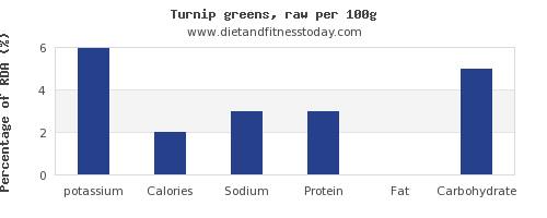 potassium and nutrition facts in turnip greens per 100g