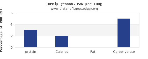 protein and nutrition facts in turnip greens per 100g