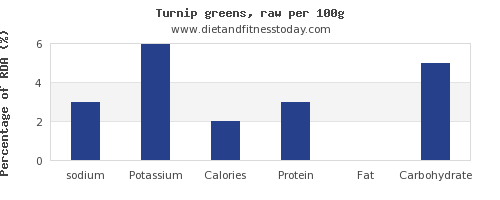 sodium and nutrition facts in turnip greens per 100g