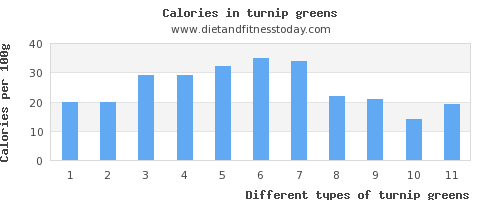 turnip greens fiber per 100g