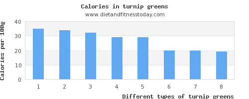 turnip greens sugar per 100g