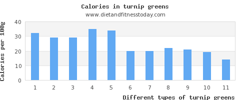 turnip greens vitamin a per 100g