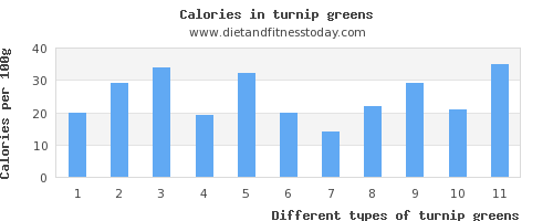 turnip greens vitamin d per 100g