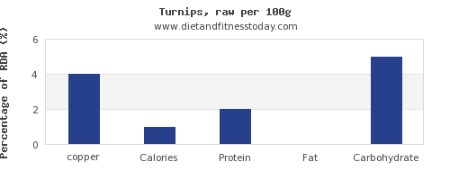 copper and nutrition facts in turnips per 100g