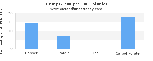 copper and nutrition facts in turnips per 100 calories