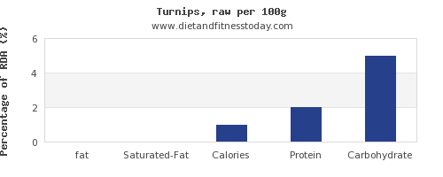 fat and nutrition facts in turnips per 100g
