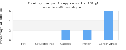 fat and nutritional content in turnips