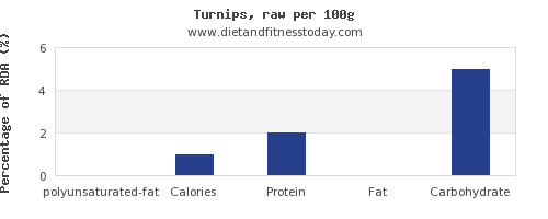 polyunsaturated fat and nutrition facts in turnips per 100g