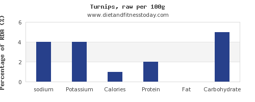 sodium and nutrition facts in turnips per 100g