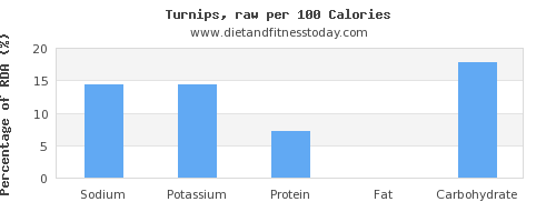 sodium and nutrition facts in turnips per 100 calories