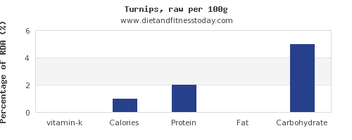 vitamin k and nutrition facts in turnips per 100g